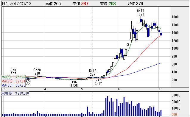 リミックスポイント(382)の株価チャート